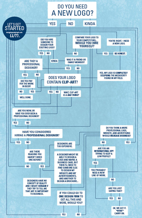 do you need a new logo? flowchart