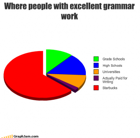 useful internet charts where people with excellent grammar work starbucks
