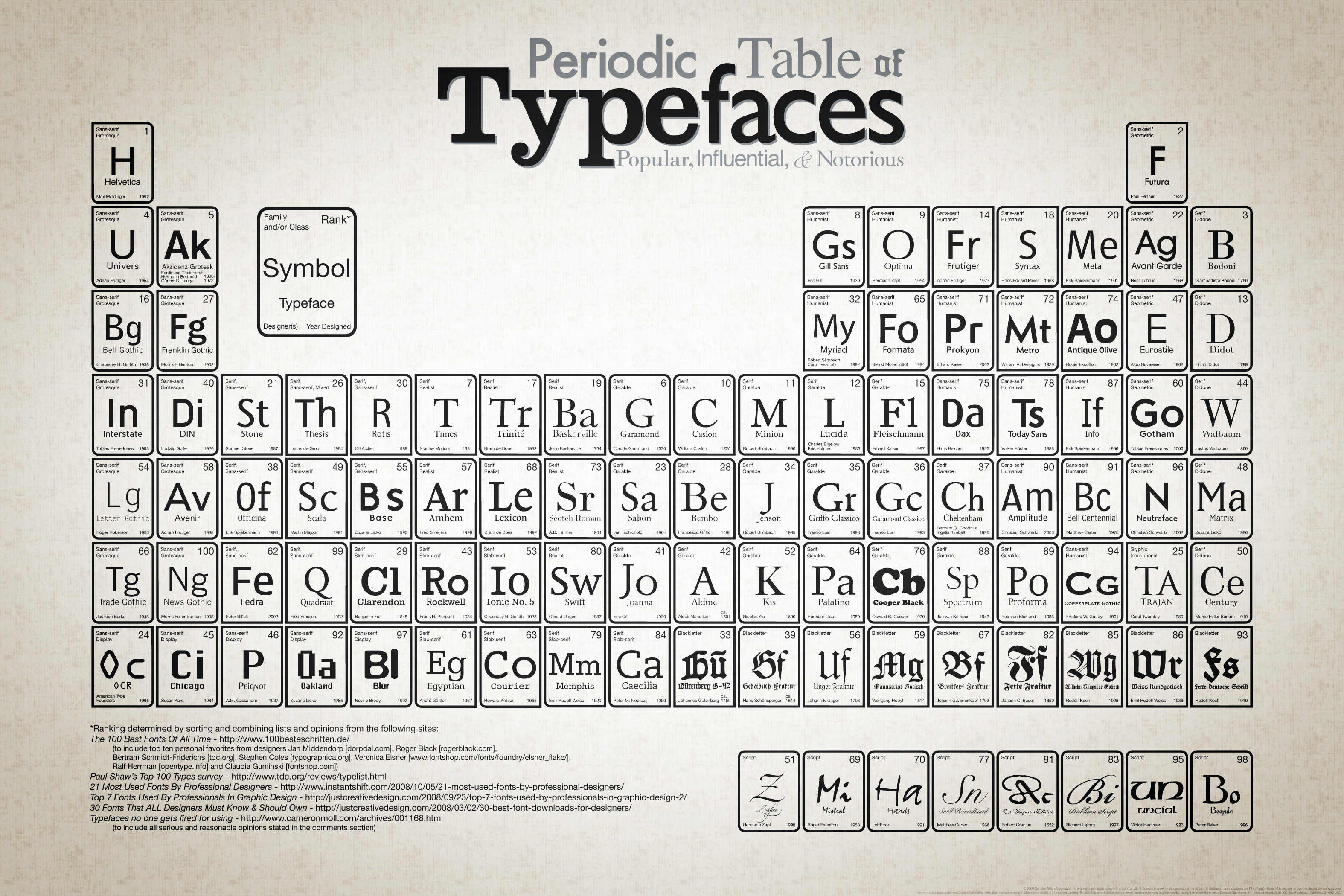 periodic table of fonts pdf