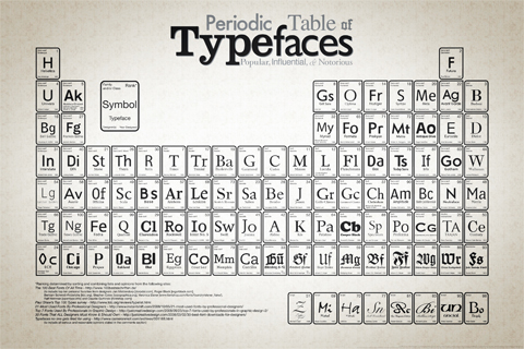periodic table of fonts