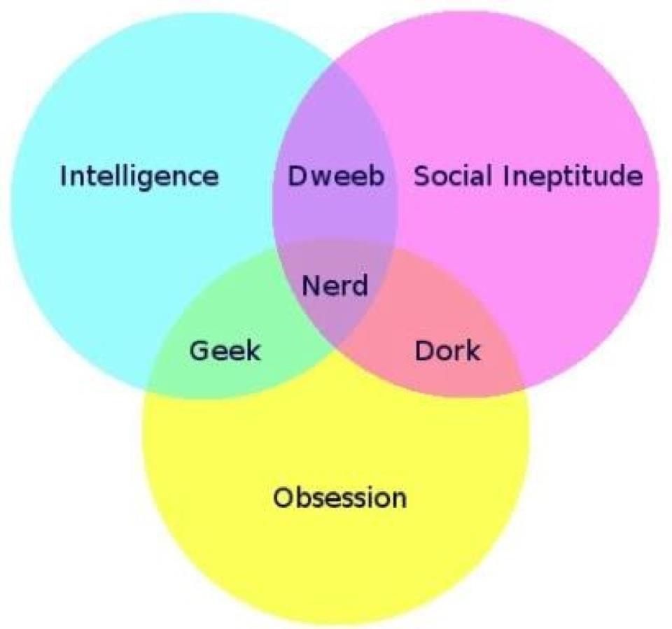 venn diagram of dweeb dork and venn diagram of dweeb dork and
