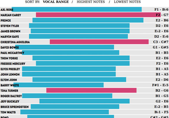 vocal ranges